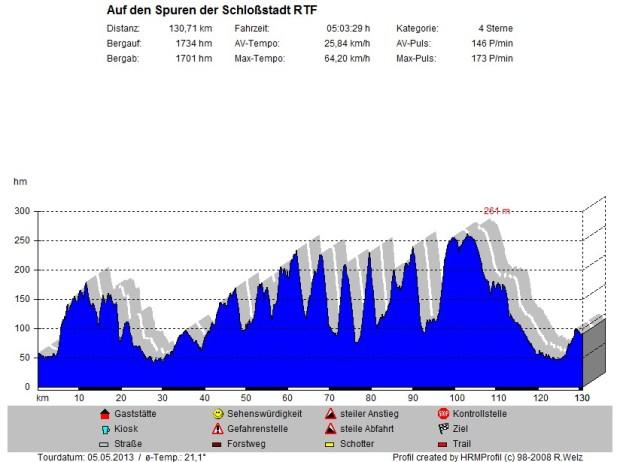 Schloßstadt RTF