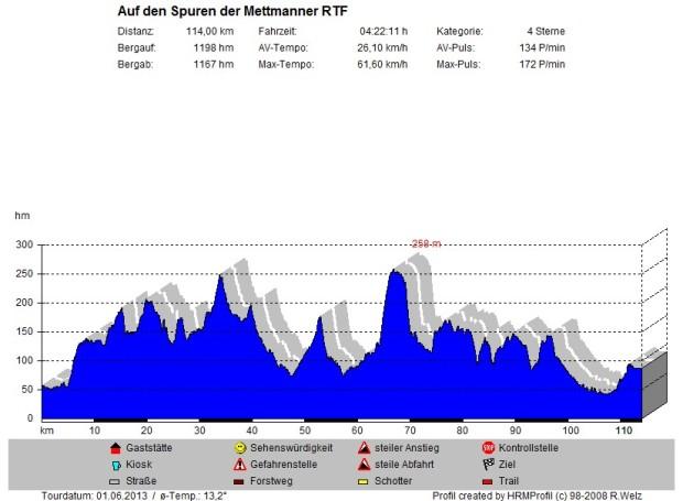 Mettmanner RTF